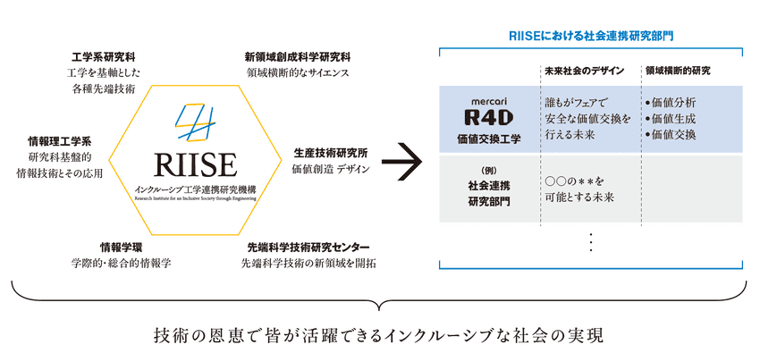 RIISEの画像