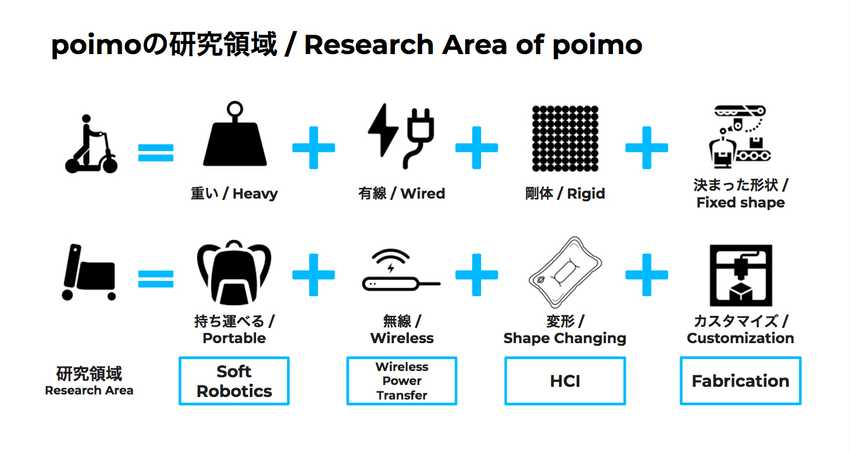 Usual electric scooters are heavy, wired, rigid, and fix-shaped, but Poimo has the characteristics of being portable, wireless, shape changeable, and customizable. Areas of research include soft robotics, wireless power transfer, HCI, and fabrication