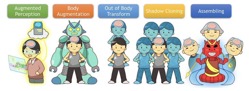 稲見自在化身体プロジェクトに行ってきた 〜R4Dのロボット探検記Vol.1〜