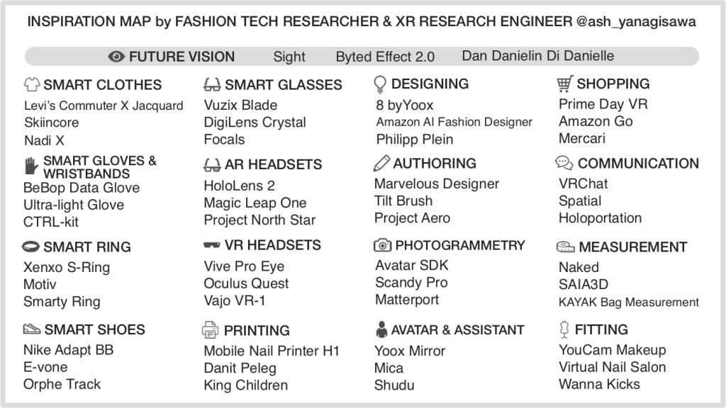 Fashion Technology Inspiration Map by ash